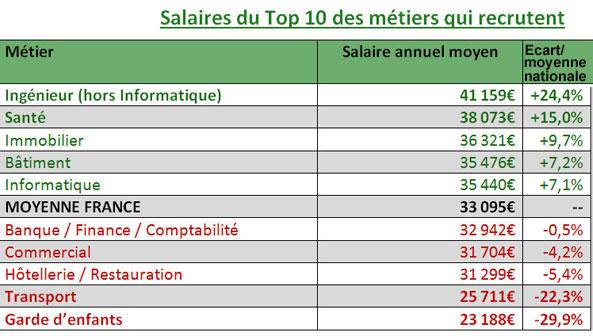 Top 10 des métiers qui recrutent le plus en 2017
