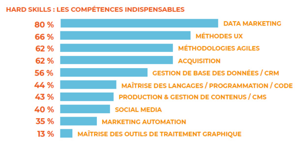 Métiers du digital : une pénurie de compétences en Data marketing
