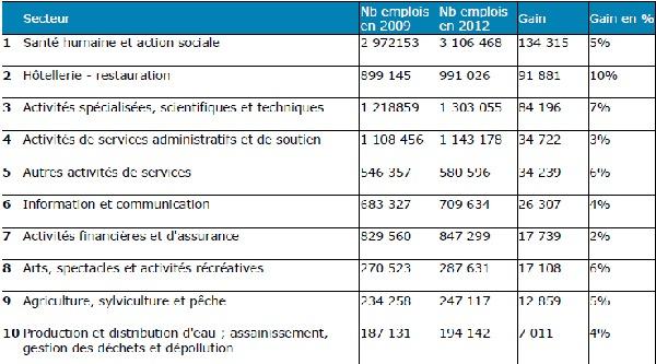Source : CareerBuilder / Baromètre février 2014