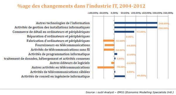Informatique et métiers de l'IT : les grandes tendances du recrutement