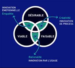 Lancement d'un MOOC sur l'innovation par le design thinking