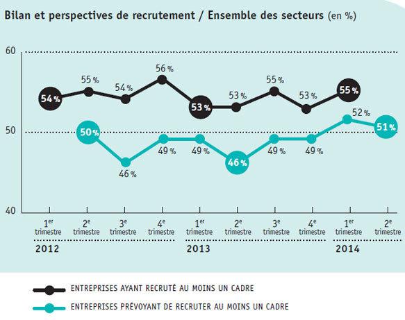 Les secteurs où l'emploi des cadres s'améliore