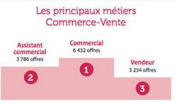 Emploi en Ile-de-France : les secteurs qui offrent le plus d'opportunités