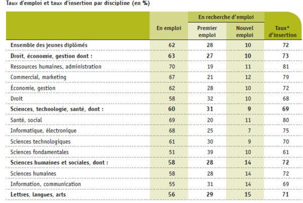 """Source : Etude """"Les jeunes diplômés de 2014 : situation professionnelle en 2015"""", APEC."""