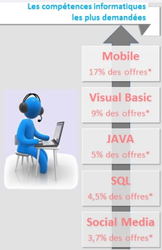 Numérique : l'emploi tiré par les startups et l'internet mobile
