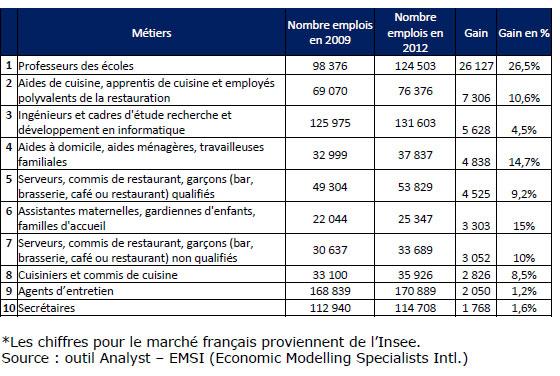 Les métiers qui recrutent le plus en Ile-de-France