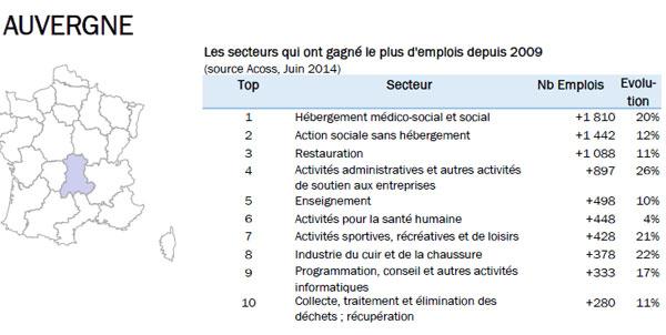 L'Auvergne offre à nouveau 100 emplois et une aide au logement