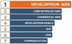 Top 10 des métiers qui recrutent dans le web
