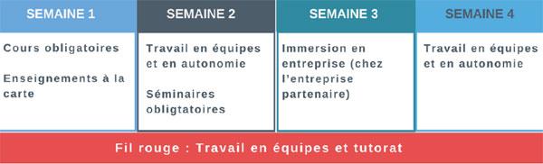 Campus et Formation étudiants-entreprises (CFEE) : un cursus innovant en 2018 à Paris