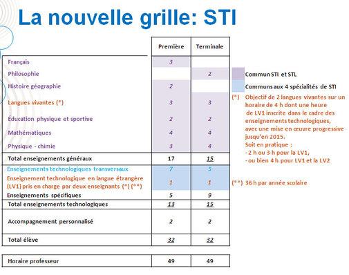 Lycée : la réforme des séries STI et STL se précise