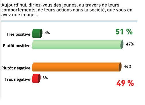 Un Français sur deux porte un regard négatif sur les jeunes