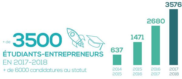 Etudiant-entrepreneur : un statut en pleine expansion