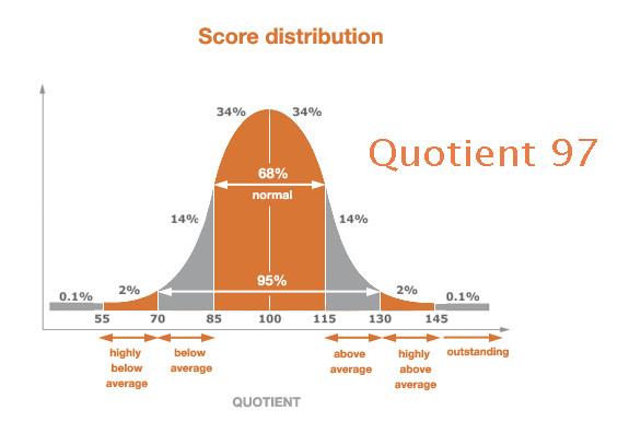 Testez votre intelligence rationnelle à travers votre QI