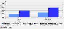 Cannabis : une étude confirme les risques pour la santé mentale