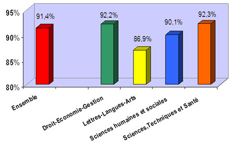 Une enquête sur l'insertion des diplômés de l'université