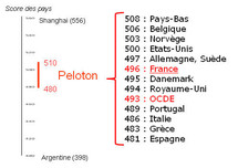 Enquête Pisa : les lycéens de 65 pays évalués sur leur niveau