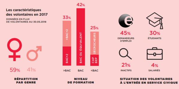 Source : Agence du service civique, rapport d'activité 2017.