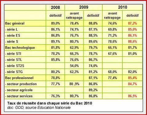 Baccalauréat 2011 :  un taux de réussite stable de 85,6%