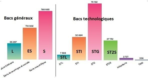 Bac 2012 : les nouveautés, les chiffres et les records