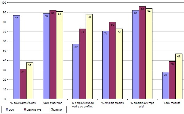 Enquête sur l'insertion des diplômés de l'université : 90% ont un emploi