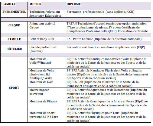 Le Club Med recrute en contrat de professionnalisation