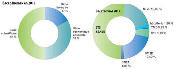 Bac 2013 : les chiffres, les nouveautés, les records