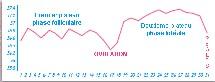 La température basale s'élève et se stabilise en hauteur