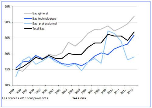 Réussite au bac : un taux record de 86,8% en 2013