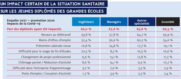Source : Enquête insertion 2021 © CGE
