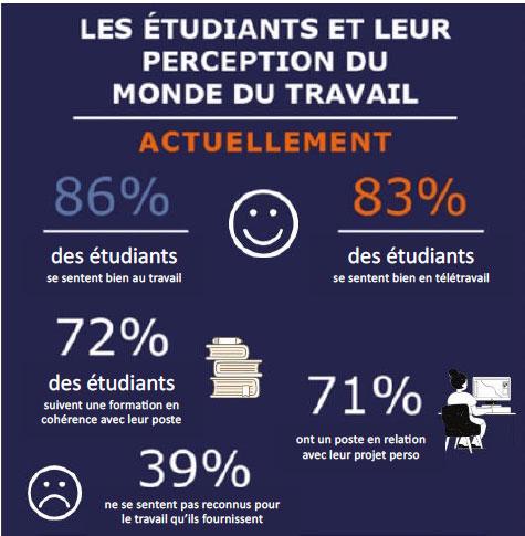 Source : PPA Business School, enquête basée sur 277 répondants.