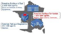 Les trois catégories de fonctionnaires français.