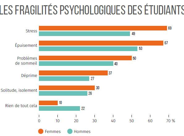 Source : Observatoire de la vie étudiante (OVE) / Enquête CDV 2016