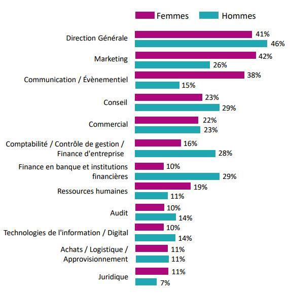 Etudiants et étudiantes rêvent-ils des mêmes carrières ?