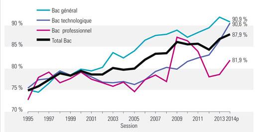 Bac : un taux de réussite de 87,9% en 2014