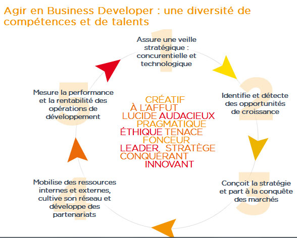 Source : www.novancia.fr
