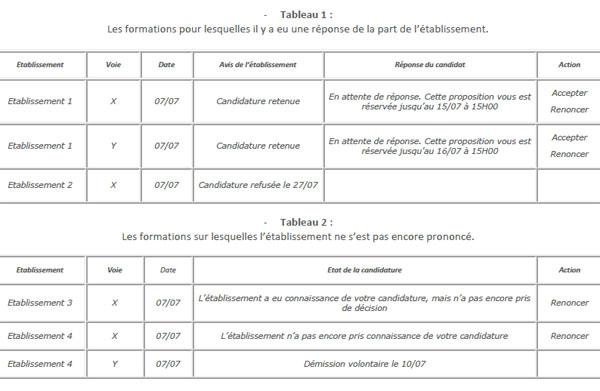 APB : la procédure complémentaire ouverte pour les candidats sans admission